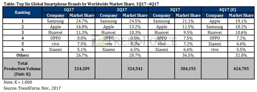 trendforce report on smartphone market