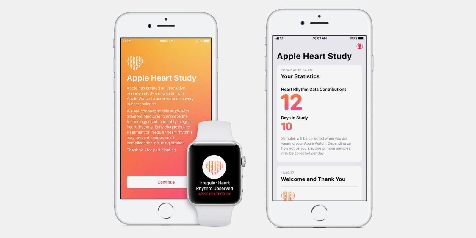 Advancements in Apple's Heart survey