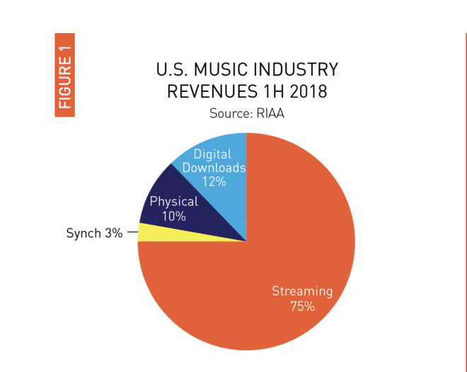 Apple Music, Spotify like streaming services dominate music industry revenue