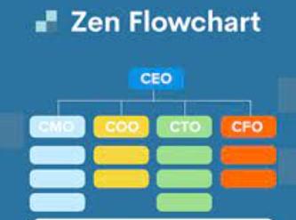 Zen Flowchart